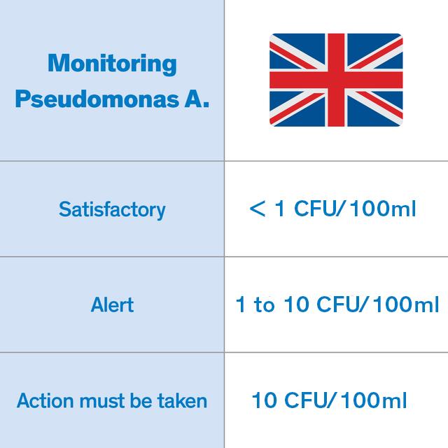 Pseudomonas, tracked by the British